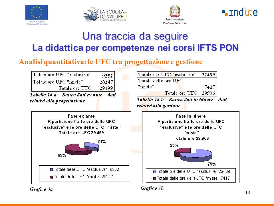 14 Una traccia da seguire La didattica per competenze nei corsi IFTS PON Analisi quantitativa: le UFC tra progettazione e gestione