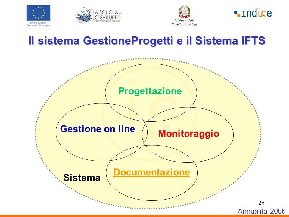 26 Il sistema GestioneProgetti e il Sistema IFTS Annualità 2006 Gestione on line Documentazione Progettazione Sistema Monitoraggio