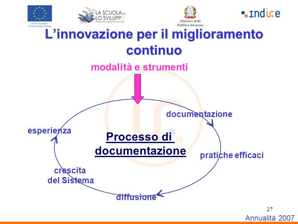 27 L'innovazione per il miglioramento continuo Annualità 2007 esperienza documentazione diffusione modalità e strumenti crescita del Sistema Processo di documentazione pratiche efficaci