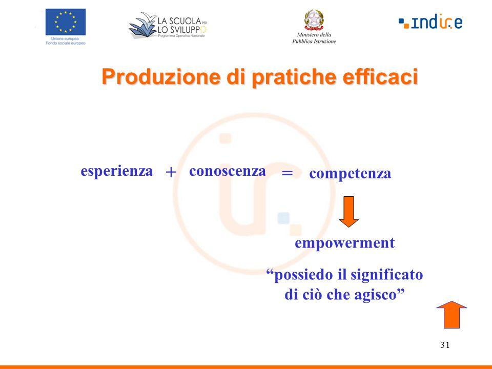 31 esperienzaconoscenza + = competenza empowerment possiedo il significato di ciò che agisco Produzione di pratiche efficaci