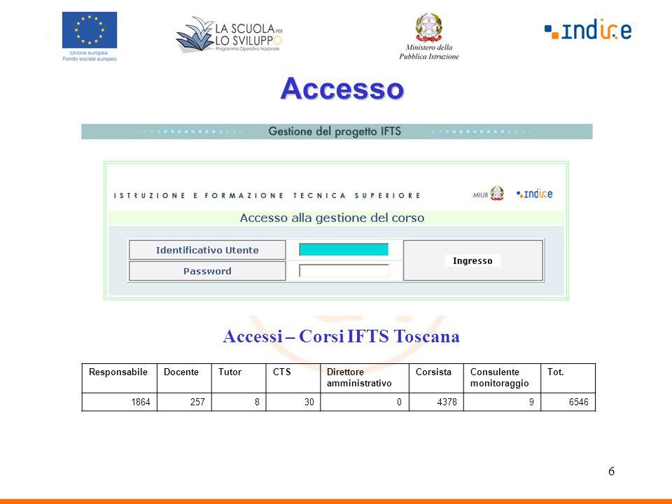 6 Accesso ResponsabileDocenteTutorCTSDirettore amministrativo CorsistaConsulente monitoraggio Tot. 18642578300437896546 Accessi – Corsi IFTS Toscana