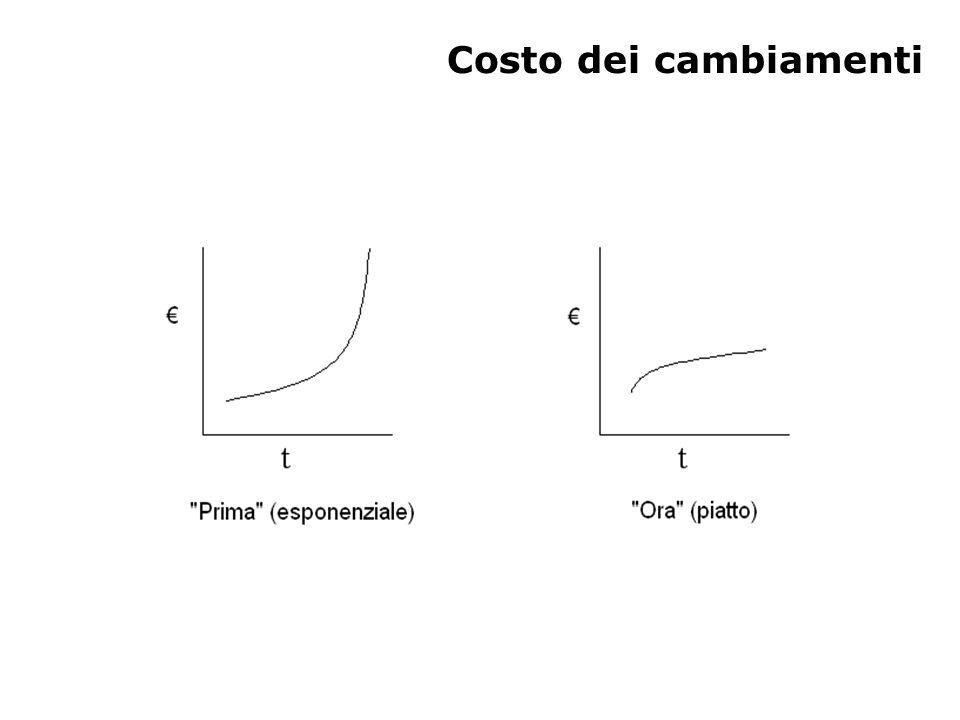 Costo dei cambiamenti