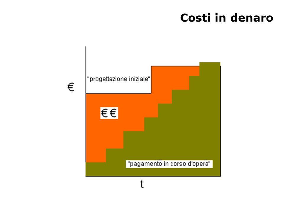 Costi in denaro