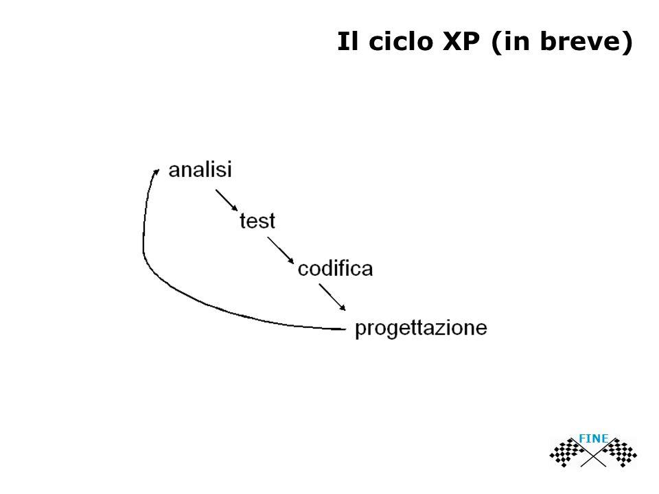 Il ciclo XP (in breve) FINE