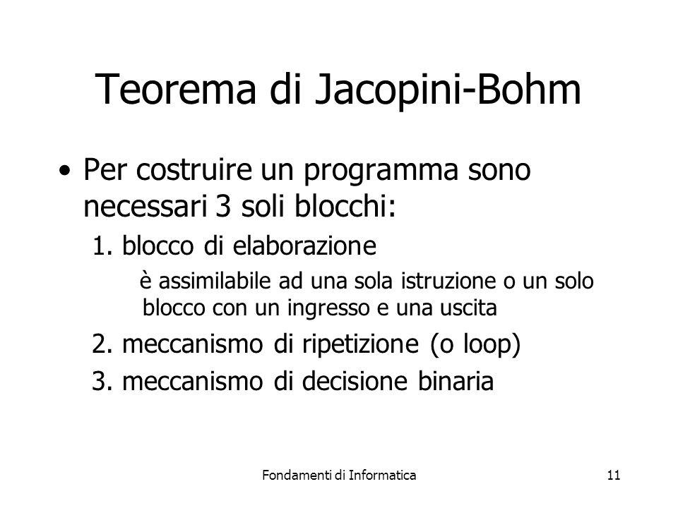 Fondamenti di Informatica11 Teorema di Jacopini-Bohm Per costruire un programma sono necessari 3 soli blocchi: 1. blocco di elaborazione è assimilabil