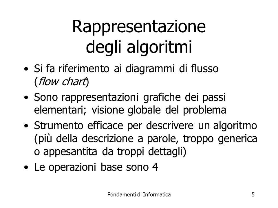 Fondamenti di Informatica6 Operazioni base Le operazioni primarie sono: –Trasferimento di informazioni lettura dati, scrittura risultati, visualizzazione dati intermedi –Esecuzione di calcoli –Assunzione di decisioni –Esecuzione di iterazioni ripetizione di sequenze di operazioni Sono rappresentate da forme geometriche diverse