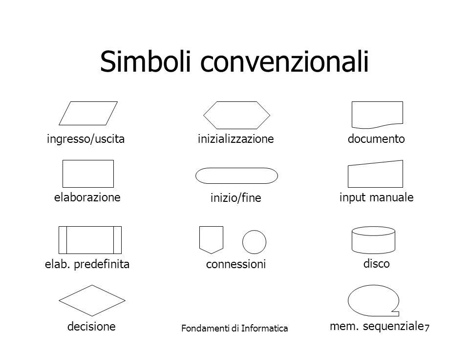 Fondamenti di Informatica7 Simboli convenzionali ingresso/uscita elaborazione elab. predefinita decisione inizializzazione inizio/fine connessioni doc