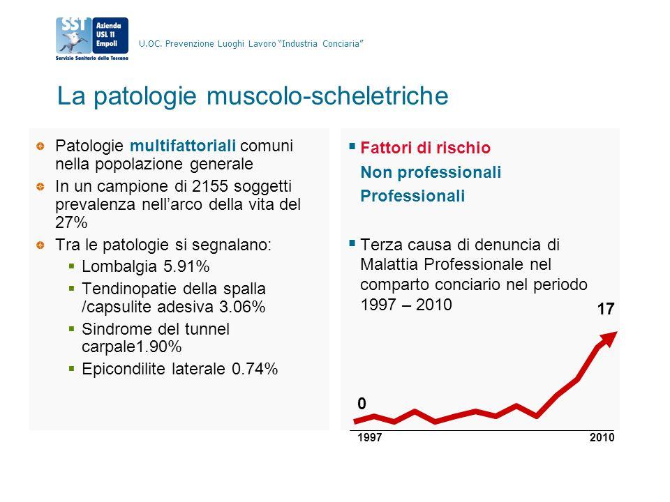"""U.OC. Prevenzione Luoghi Lavoro """"Industria Conciaria"""" La patologie muscolo-scheletriche Patologie multifattoriali comuni nella popolazione generale In"""