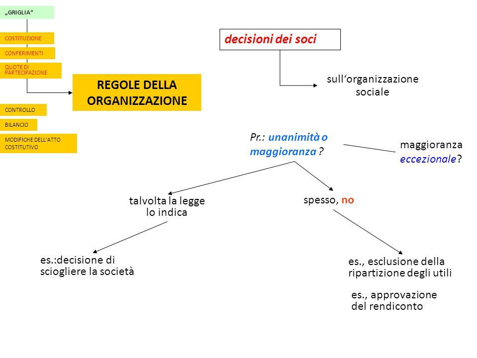 """""""GRIGLIA"""" CONFERIMENTI QUOTE DI PARTECIPAZIONE REGOLE DELLA ORGANIZZAZIONE CONTROLLO BILANCIO MODIFICHE DELL'ATTO COSTITUTIVO COSTITUZIONE decisioni d"""