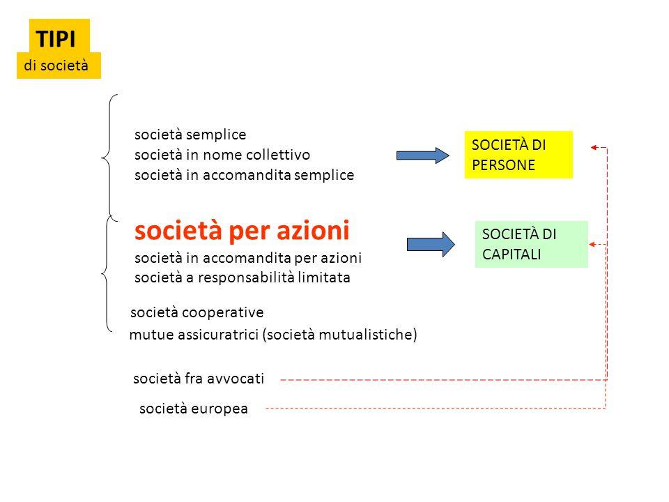 TIPI di società società semplice società in nome collettivo società in accomandita semplice SOCIETÀ DI PERSONE società per azioni società in accomandi