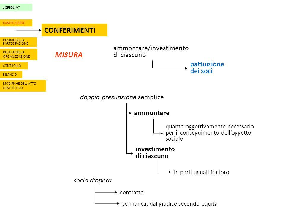 RAPPORTI FRA SOCI DIVIETO DI CONCORRENZA 2301.Divieto di concorrenza.