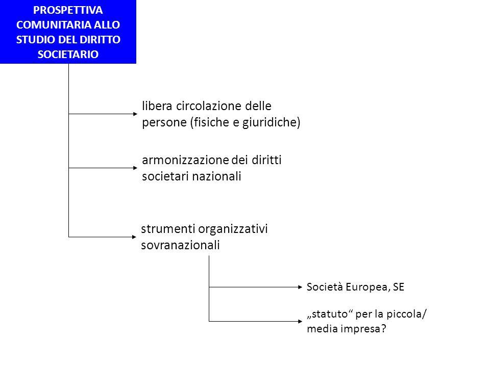 PROSPETTIVA COMUNITARIA ALLO STUDIO DEL DIRITTO SOCIETARIO libera circolazione delle persone (fisiche e giuridiche) armonizzazione dei diritti societa