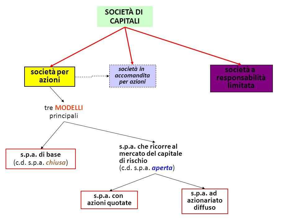 SOCIETÀ DI CAPITALI società per azioni società in accomandita per azioni società a responsabilità limitata tre MODELLI principali s.p.a. di base (c.d.