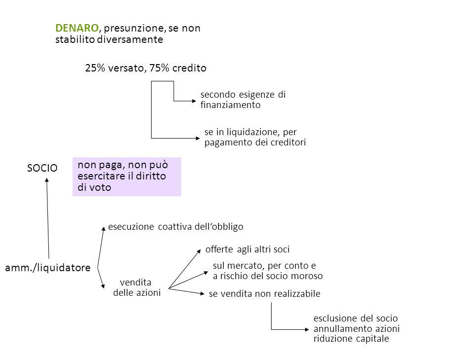 DENARO, presunzione, se non stabilito diversamente 25% versato, 75% credito secondo esigenze di finanziamento se in liquidazione, per pagamento dei cr