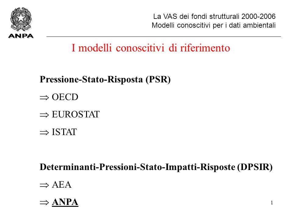 2 La VAS dei fondi strutturali 2000-2006 Il modello DPSIR Il modello DPSIR Cause generatrici primarie agricolturaagricoltura industriaindustria trasportitrasporti ecc.ecc.