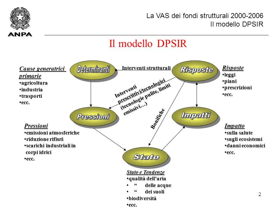 3 La VAS dei fondi strutturali 2000-2006 Set di indicatori ambientali per il reporting Indicatori individuati dall'AEA  Lo stato dell'ambiente Paneuropeo - Seconda valutazione (DOBRIS +3)  Lo stato dell'ambiente in Europa - 1998 (EU98)