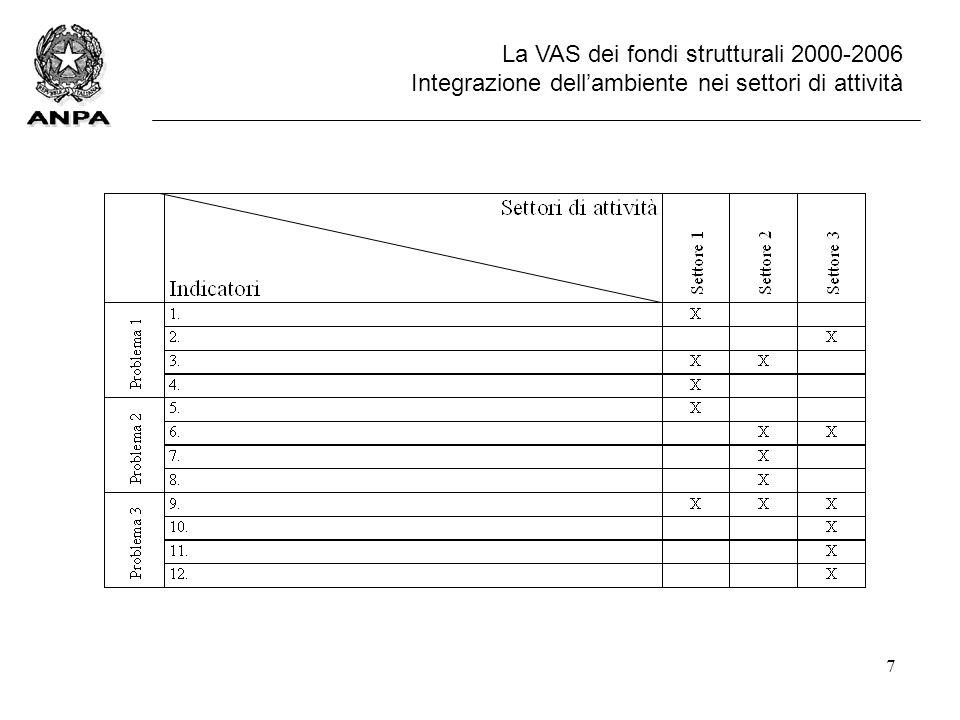 7 La VAS dei fondi strutturali 2000-2006 Integrazione dell'ambiente nei settori di attività