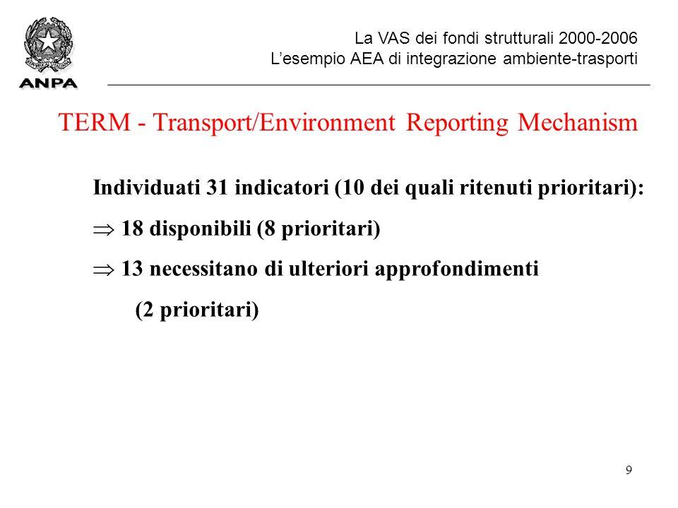 9 La VAS dei fondi strutturali 2000-2006 L'esempio AEA di integrazione ambiente-trasporti TERM - Transport/Environment Reporting Mechanism Individuati 31 indicatori (10 dei quali ritenuti prioritari):  18 disponibili (8 prioritari)  13 necessitano di ulteriori approfondimenti (2 prioritari)