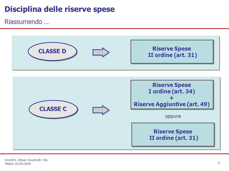 Riserve Spese II ordine (art. 31) Riserve Spese II ordine (art. 31) CLASSE D CLASSE C Riserve Spese II ordine (art. 31) Riserve Spese II ordine (art.