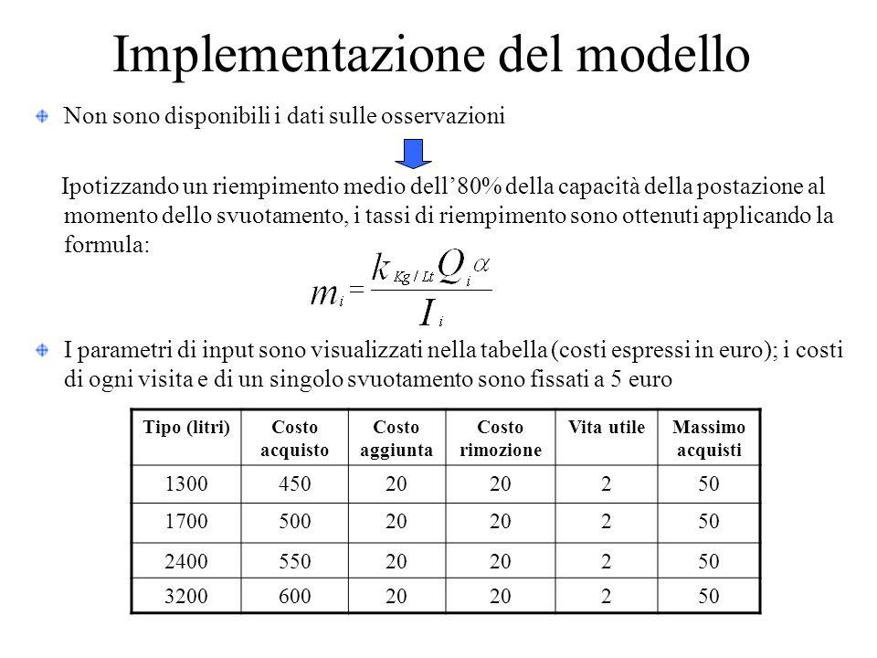Implementazione del modello Non sono disponibili i dati sulle osservazioni Ipotizzando un riempimento medio dell'80% della capacità della postazione al momento dello svuotamento, i tassi di riempimento sono ottenuti applicando la formula: I parametri di input sono visualizzati nella tabella (costi espressi in euro); i costi di ogni visita e di un singolo svuotamento sono fissati a 5 euro Tipo (litri)Costo acquisto Costo aggiunta Costo rimozione Vita utileMassimo acquisti 130045020 250 170050020 250 240055020 250 320060020 250