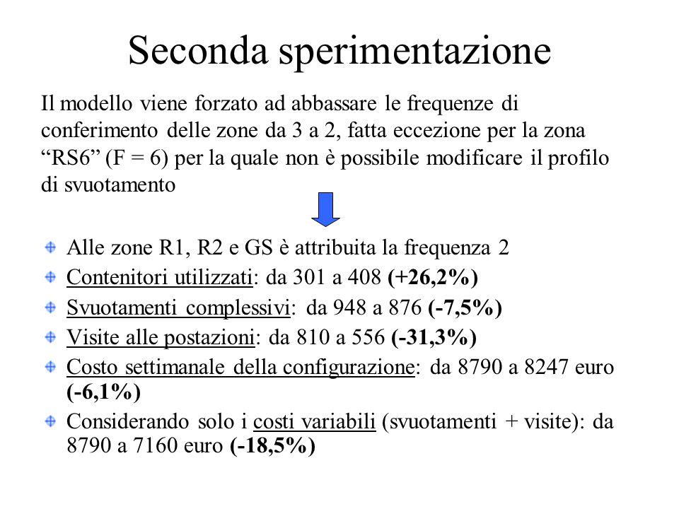 Seconda sperimentazione Alle zone R1, R2 e GS è attribuita la frequenza 2 Contenitori utilizzati: da 301 a 408 (+26,2%) Svuotamenti complessivi: da 948 a 876 (-7,5%) Visite alle postazioni: da 810 a 556 (-31,3%) Costo settimanale della configurazione: da 8790 a 8247 euro (-6,1%) Considerando solo i costi variabili (svuotamenti + visite): da 8790 a 7160 euro (-18,5%) Il modello viene forzato ad abbassare le frequenze di conferimento delle zone da 3 a 2, fatta eccezione per la zona RS6 (F = 6) per la quale non è possibile modificare il profilo di svuotamento