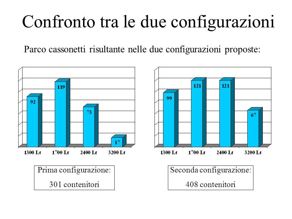 Confronto tra le due configurazioni Parco cassonetti risultante nelle due configurazioni proposte: Prima configurazione: 301 contenitori Seconda configurazione: 408 contenitori