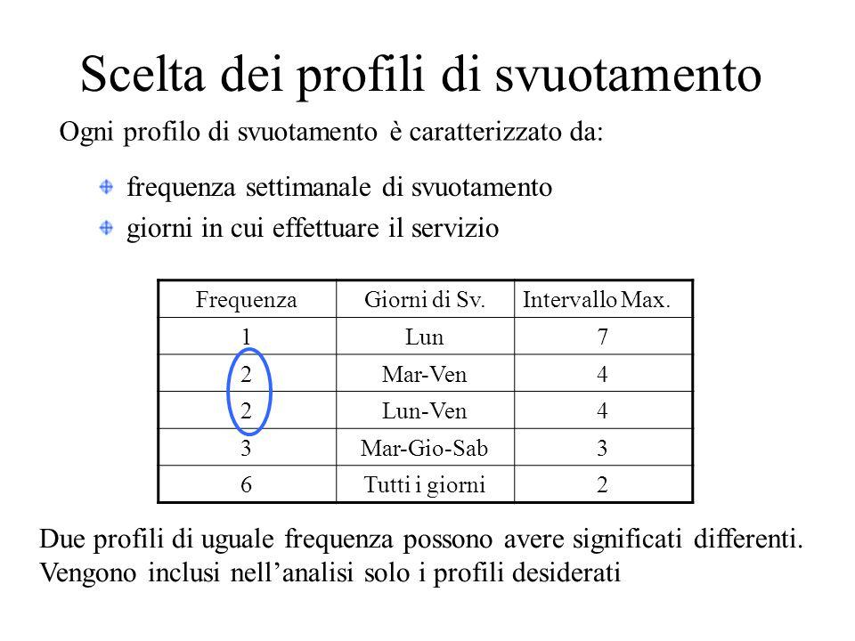 Scelta dei profili di svuotamento frequenza settimanale di svuotamento giorni in cui effettuare il servizio FrequenzaGiorni di Sv.Intervallo Max.