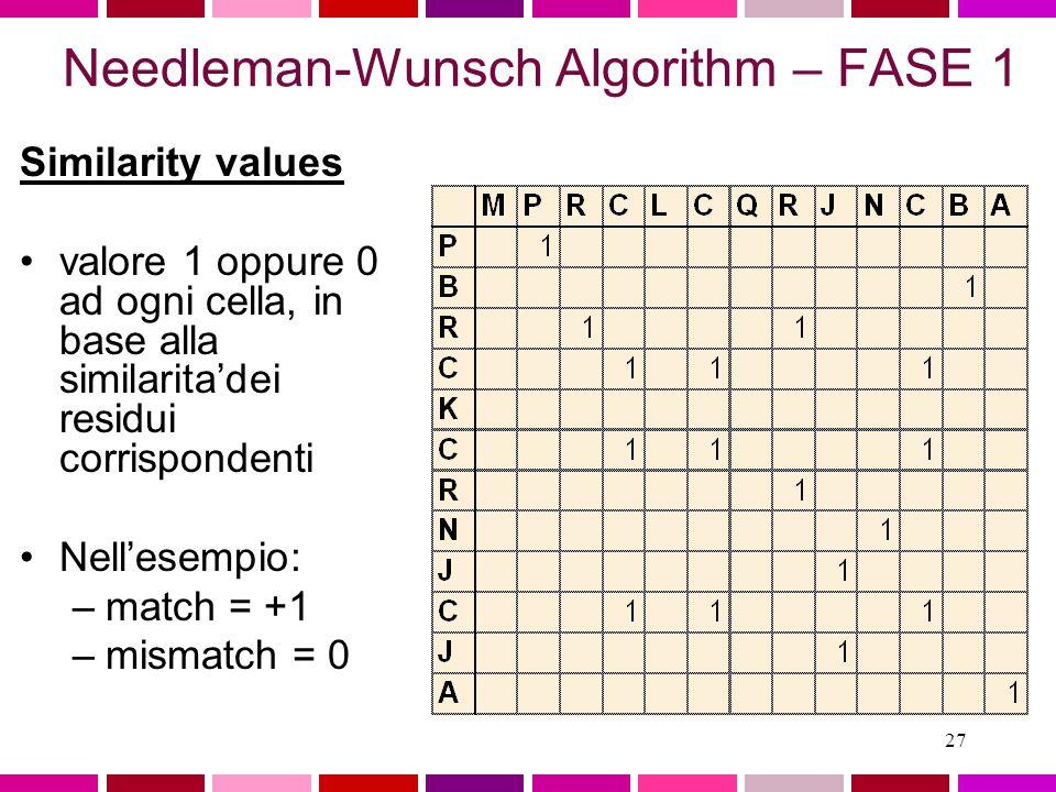 26 Needleman-Wunsch Algorithm Tre fasi 1.Determinare residui identici.