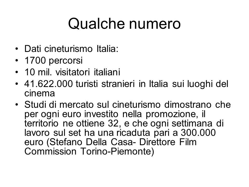 Qualche numero Dati cineturismo Italia: 1700 percorsi 10 mil.
