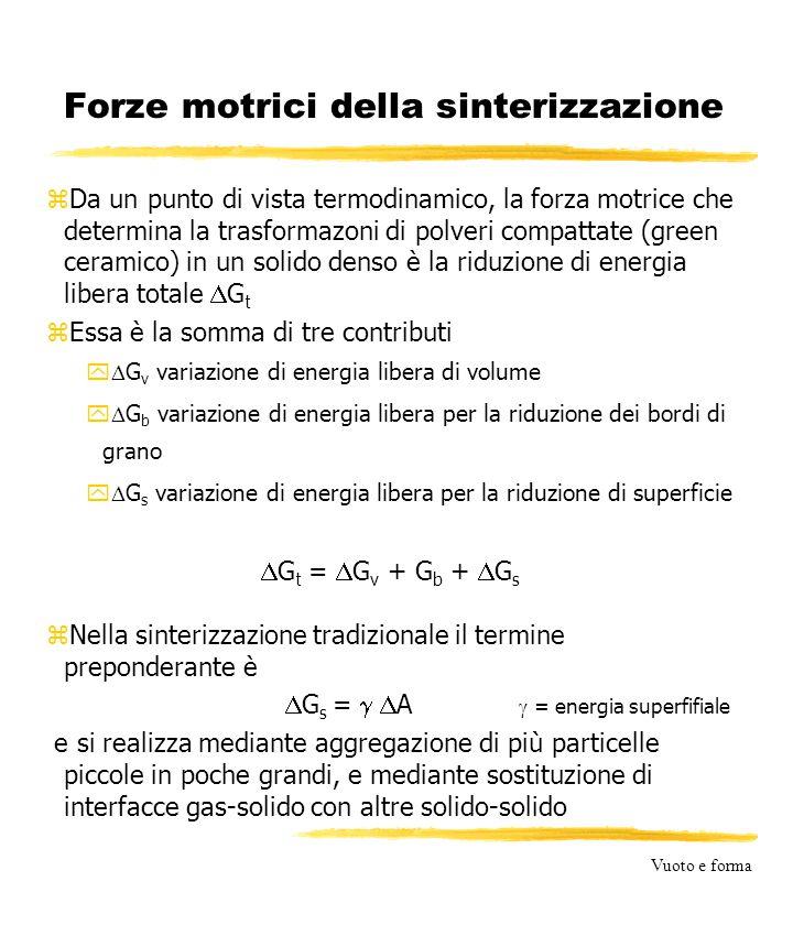 Vuoto e forma Forze motrici della sinterizzazione zDa un punto di vista termodinamico, la forza motrice che determina la trasformazoni di polveri compattate (green ceramico) in un solido denso è la riduzione di energia libera totale  G t zEssa è la somma di tre contributi y  G v variazione di energia libera di volume y  G b variazione di energia libera per la riduzione dei bordi di grano y  G s variazione di energia libera per la riduzione di superficie  G t =  G v + G b +  G s zNella sinterizzazione tradizionale il termine preponderante è  G s =   A  = energia superfifiale e si realizza mediante aggregazione di più particelle piccole in poche grandi, e mediante sostituzione di interfacce gas-solido con altre solido-solido