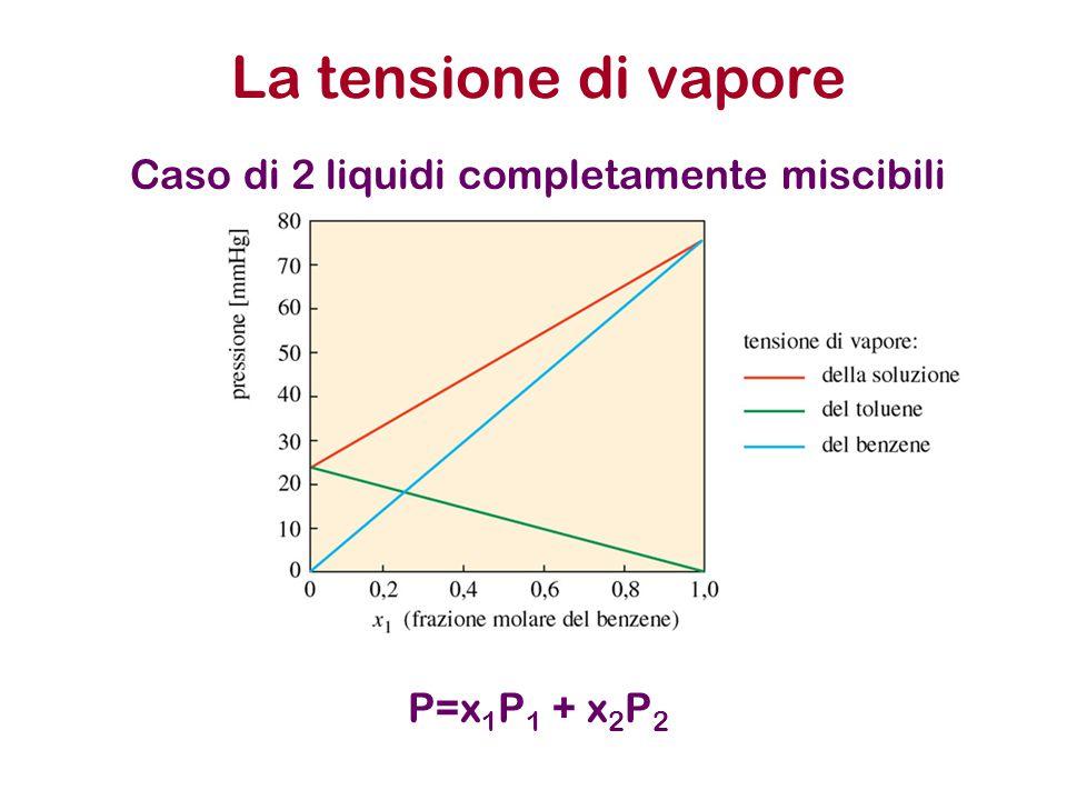 La tensione di vapore P=x 1 P 1 + x 2 P 2 Caso di 2 liquidi completamente miscibili