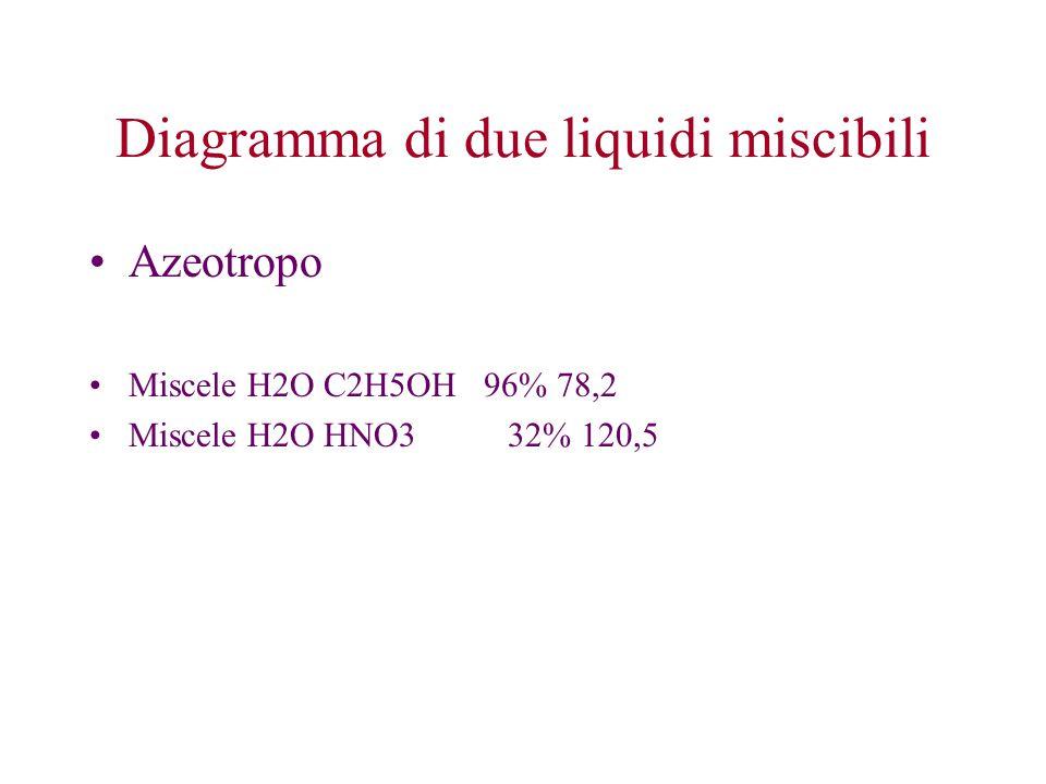 Azeotropo Miscele H2O C2H5OH 96% 78,2 Miscele H2O HNO332% 120,5