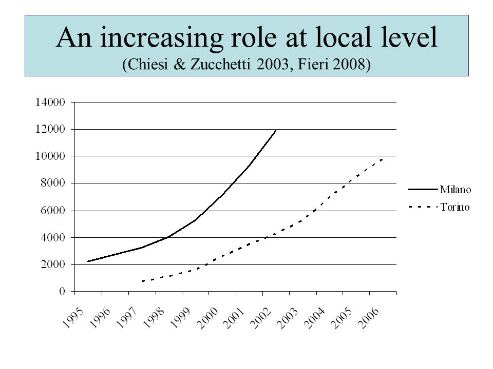 An increasing role at local level (Chiesi & Zucchetti 2003, Fieri 2008)