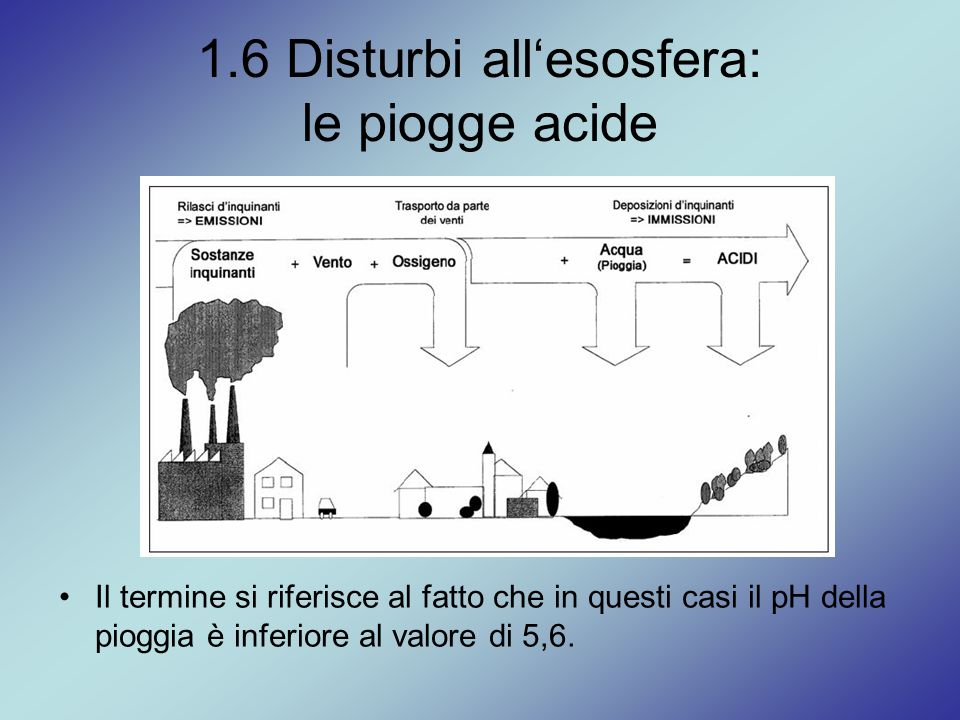 1.6 Disturbi all'esosfera: le piogge acide Il termine si riferisce al fatto che in questi casi il pH della pioggia è inferiore al valore di 5,6.