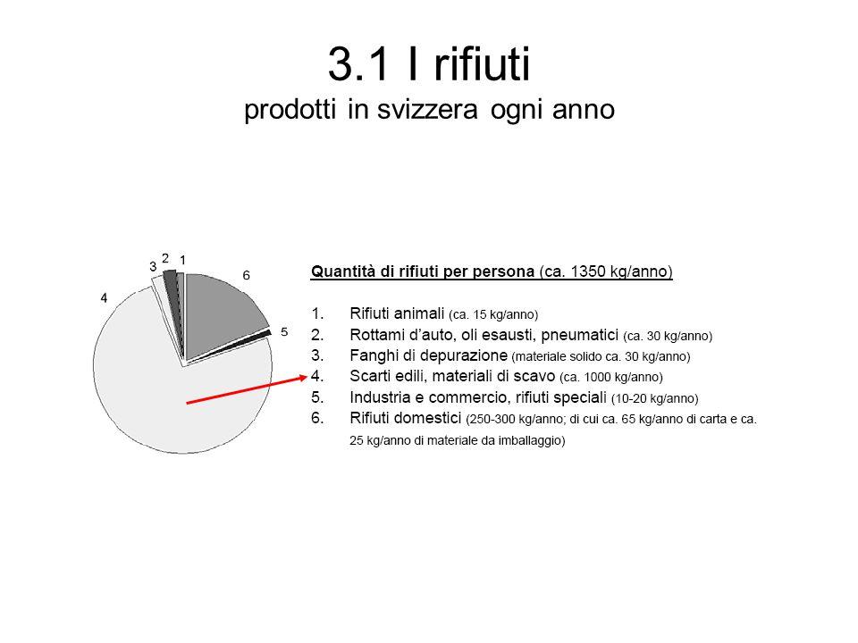 3.1 I rifiuti prodotti in svizzera ogni anno