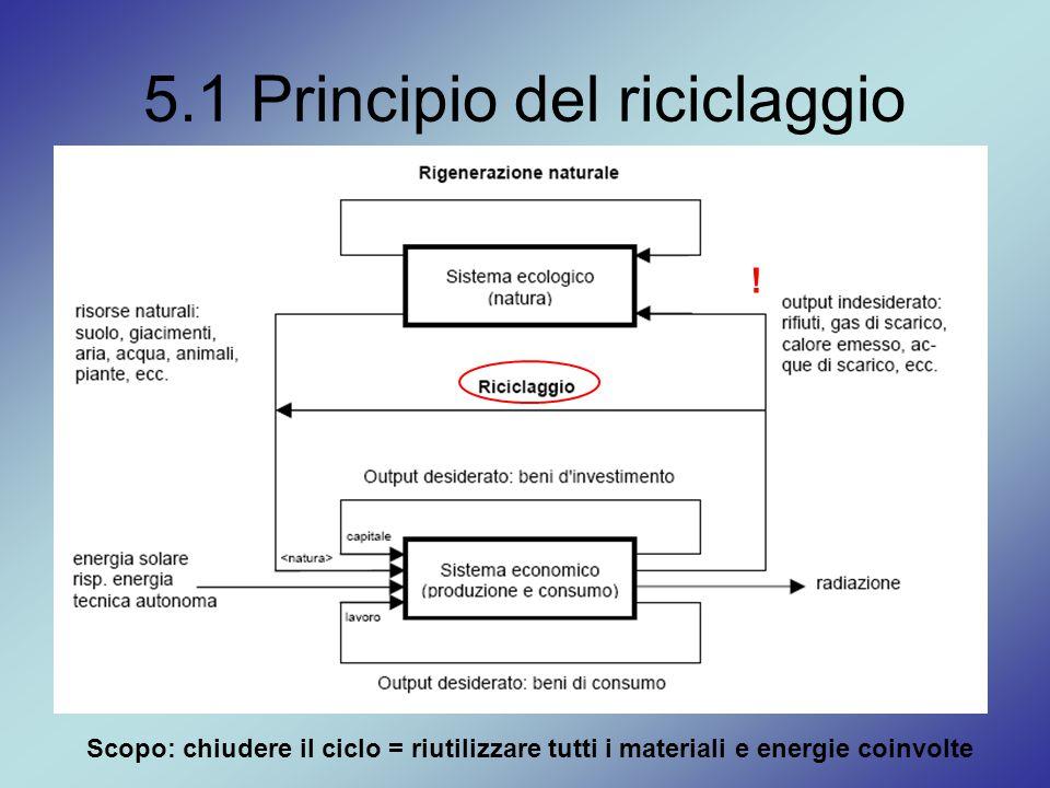5.1 Principio del riciclaggio Scopo: chiudere il ciclo = riutilizzare tutti i materiali e energie coinvolte !