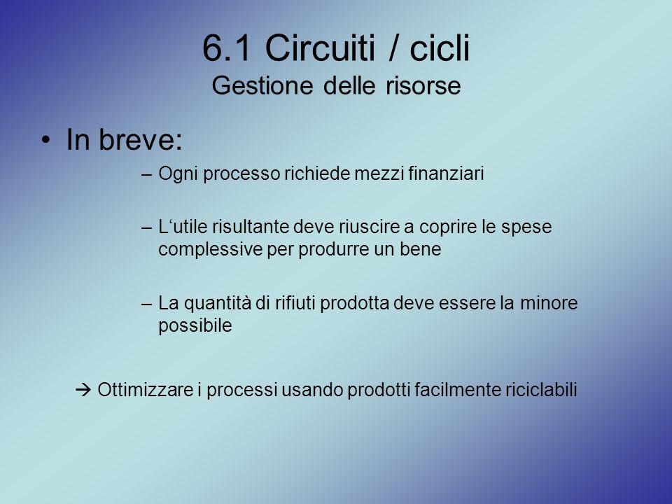 6.1 Circuiti / cicli Gestione delle risorse In breve: –Ogni processo richiede mezzi finanziari –L'utile risultante deve riuscire a coprire le spese co