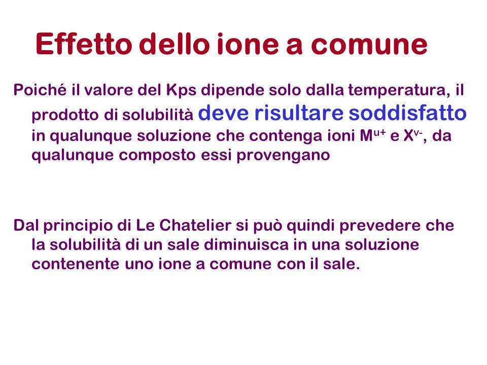 Effetto dello ione a comune Poiché il valore del Kps dipende solo dalla temperatura, il prodotto di solubilità deve risultare soddisfatto in qualunque soluzione che contenga ioni M u+ e X v-, da qualunque composto essi provengano Dal principio di Le Chatelier si può quindi prevedere che la solubilità di un sale diminuisca in una soluzione contenente uno ione a comune con il sale.