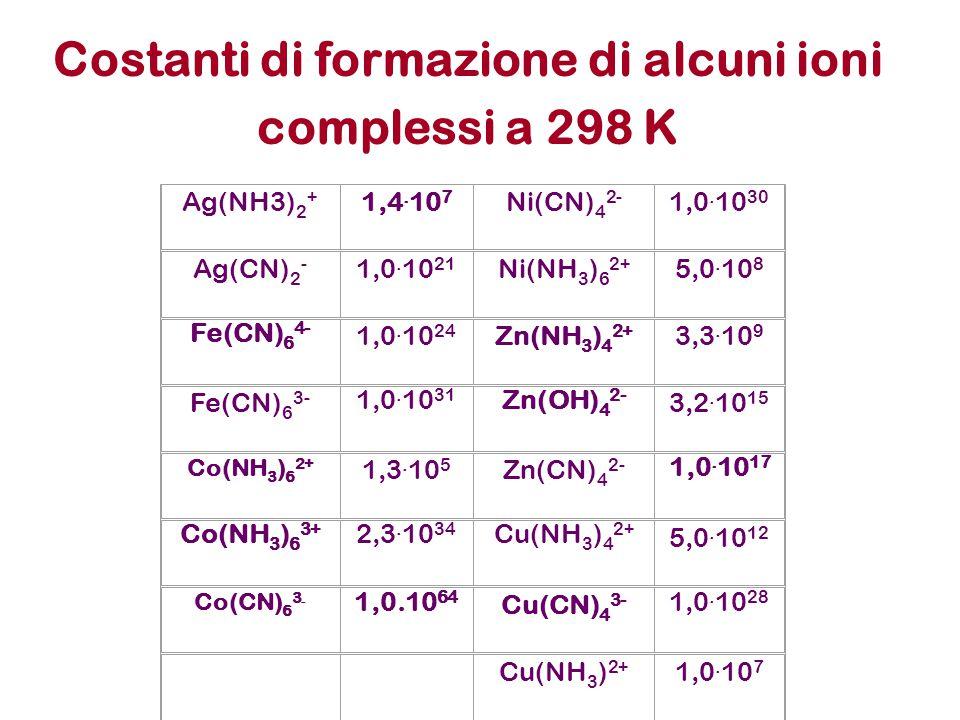Ag(NH3) 2 + 1,4. 10 7 Ni(CN) 4 2- 1,0. 10 30 Ag(CN) 2 - 1,0.