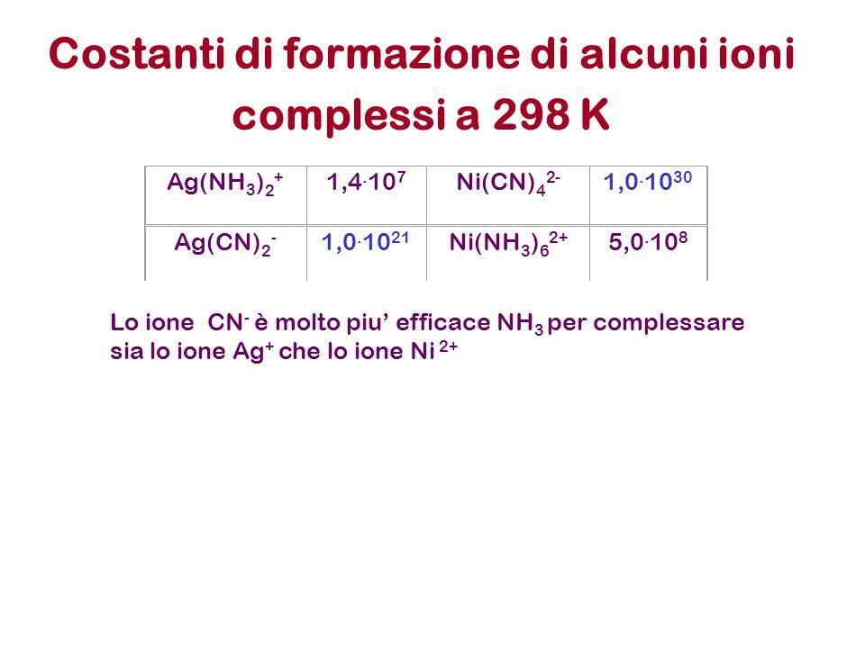 Ag(NH 3 ) 2 + 1,4. 10 7 Ni(CN) 4 2- 1,0. 10 30 Ag(CN) 2 - 1,0.