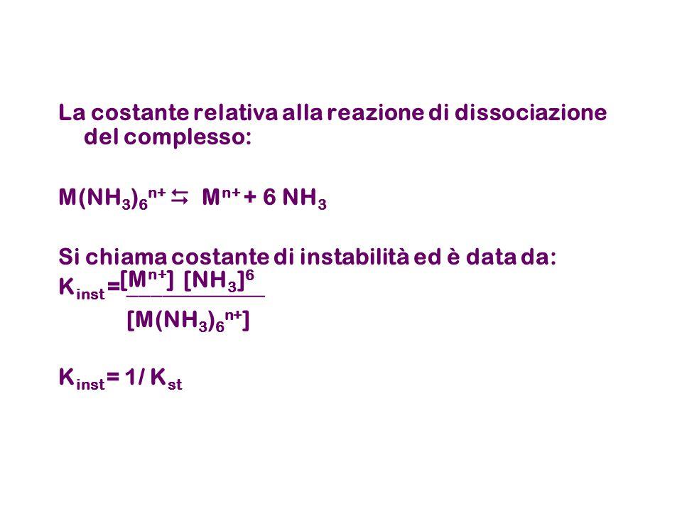 La costante relativa alla reazione di dissociazione del complesso: M(NH 3 ) 6 n+  M n+ + 6 NH 3 Si chiama costante di instabilità ed è data da: K inst = ____________ K inst = 1/ K st [M(NH 3 ) 6 n+ ] [M n+ ] [NH 3 ] 6