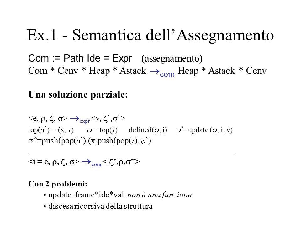 Ex.1 - Semantica dell'Assegnamento Com := Path Ide = Expr (assegnamento) Com * Cenv * Heap * Astack  com Heap * Astack * Cenv Una soluzione parziale: