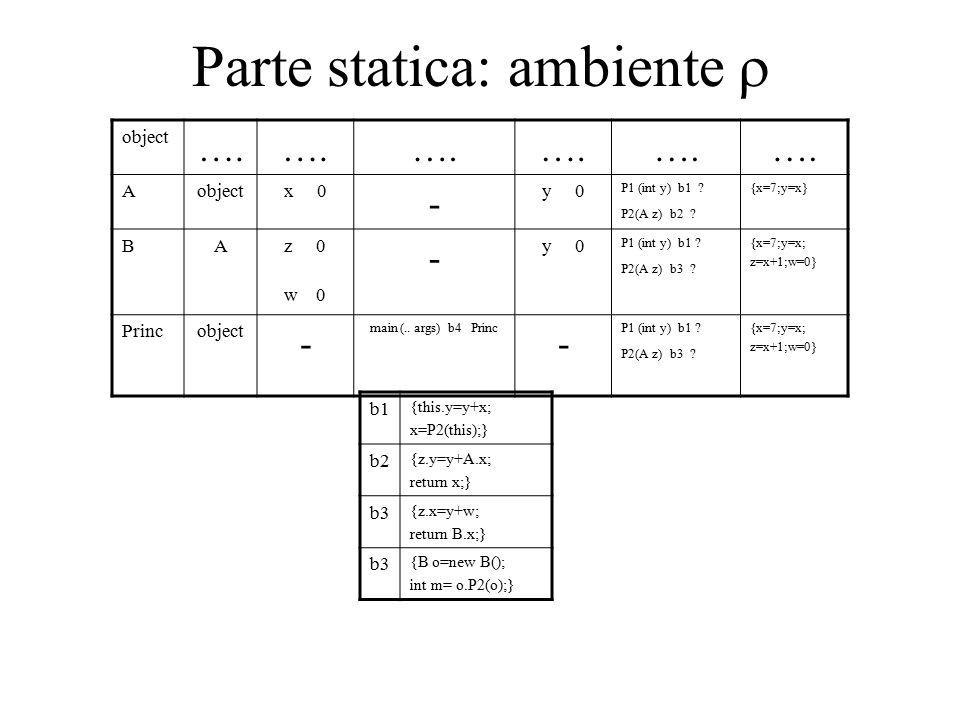 Parte statica: ambiente  object ….Aobjectx 0 - y 0 P1 (int y) b1 .