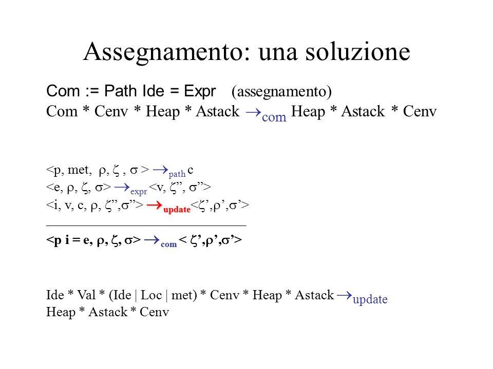 Assegnamento: una soluzione Com := Path Ide = Expr (assegnamento) Com * Cenv * Heap * Astack  com Heap * Astack * Cenv  path c  expr  update  upd