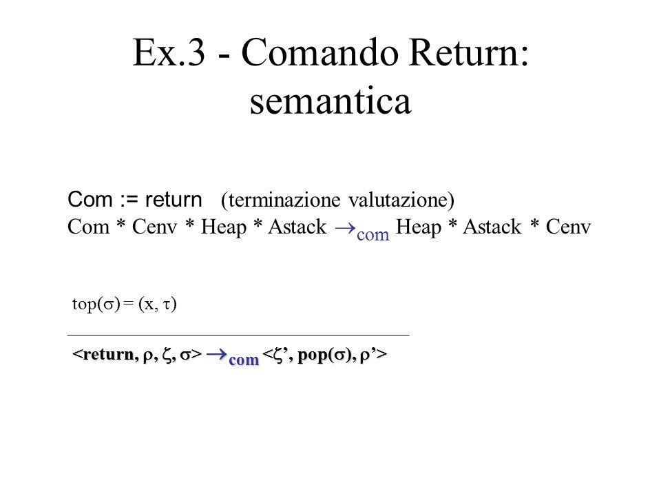 Ex.3 - Comando Return: semantica Com := return (terminazione valutazione) Com * Cenv * Heap * Astack  com Heap * Astack * Cenv top(  ) = (x,  ) ___
