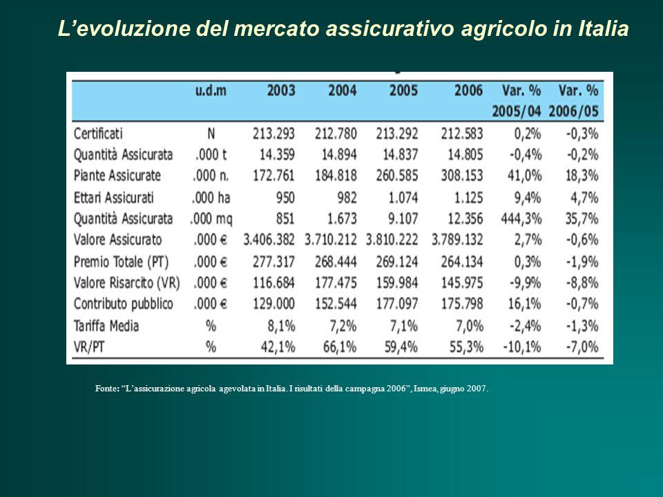 L'evoluzione del mercato assicurativo agricolo in Italia Fonte: L'assicurazione agricola agevolata in Italia.