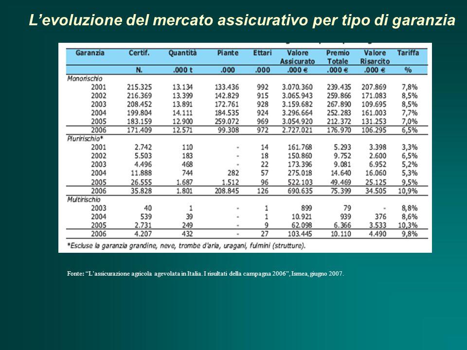 L'evoluzione del mercato assicurativo per tipo di garanzia Fonte: L'assicurazione agricola agevolata in Italia.
