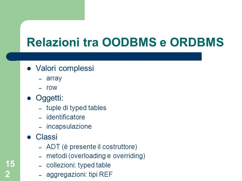 152 Relazioni tra OODBMS e ORDBMS Valori complessi – array – row Oggetti: – tuple di typed tables – identificatore – incapsulazione Classi – ADT (è pr