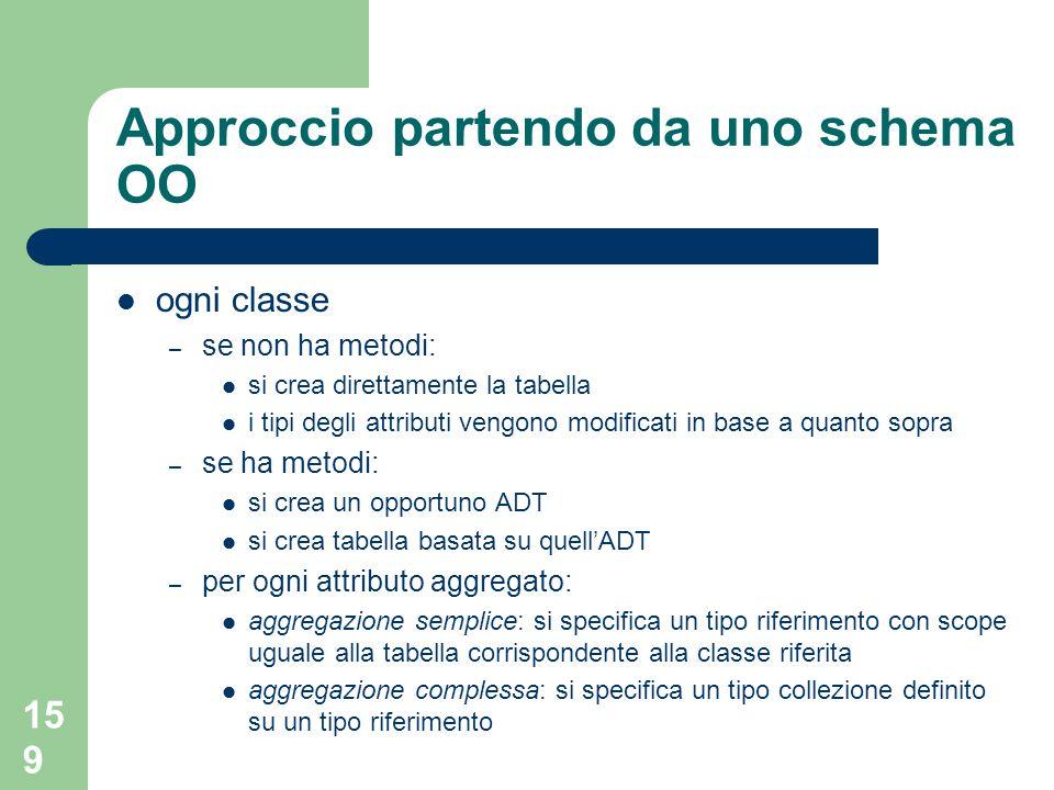 159 Approccio partendo da uno schema OO ogni classe – se non ha metodi: si crea direttamente la tabella i tipi degli attributi vengono modificati in b