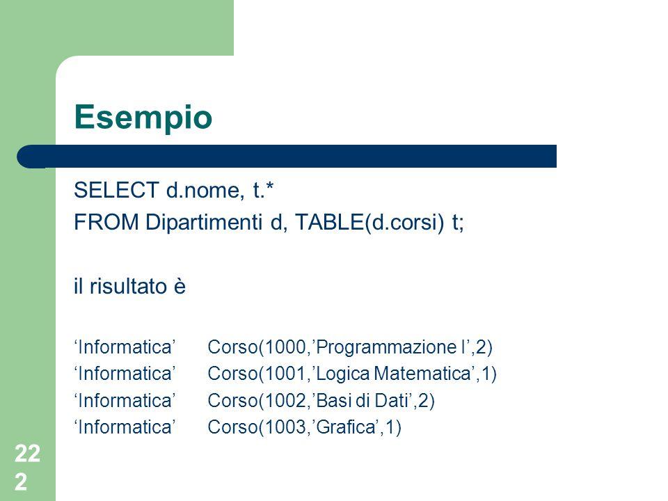 222 Esempio SELECT d.nome, t.* FROM Dipartimenti d, TABLE(d.corsi) t; il risultato è 'Informatica'Corso(1000,'Programmazione I',2) 'Informatica' Corso